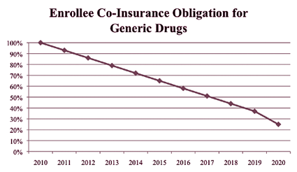 Figure 1. Enrollee Co-Insurance Obligation for Generic Drugs