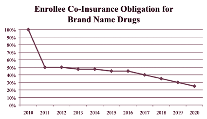 Figure 2. Enrollee Co-Insurance Obligation for Name-Brand Drugs
