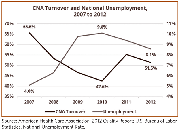 Figure 7: Comparing CNA Turnover Rates And National Unemployment