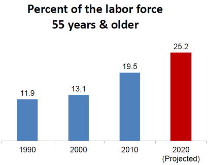 Image result for aging population in workplace