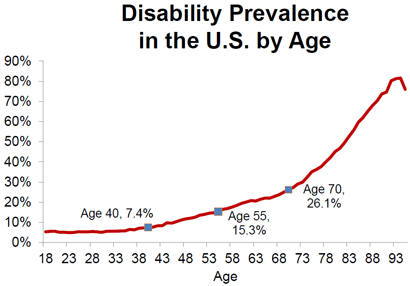 Chart showing disability prevalence in the US by age gropu